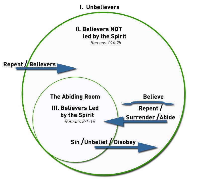 JOL Abiding Room Diagram