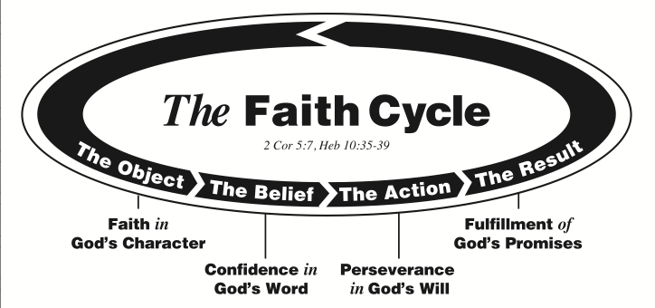 The Truth Cycle
